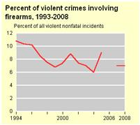 Crimes involving firearms